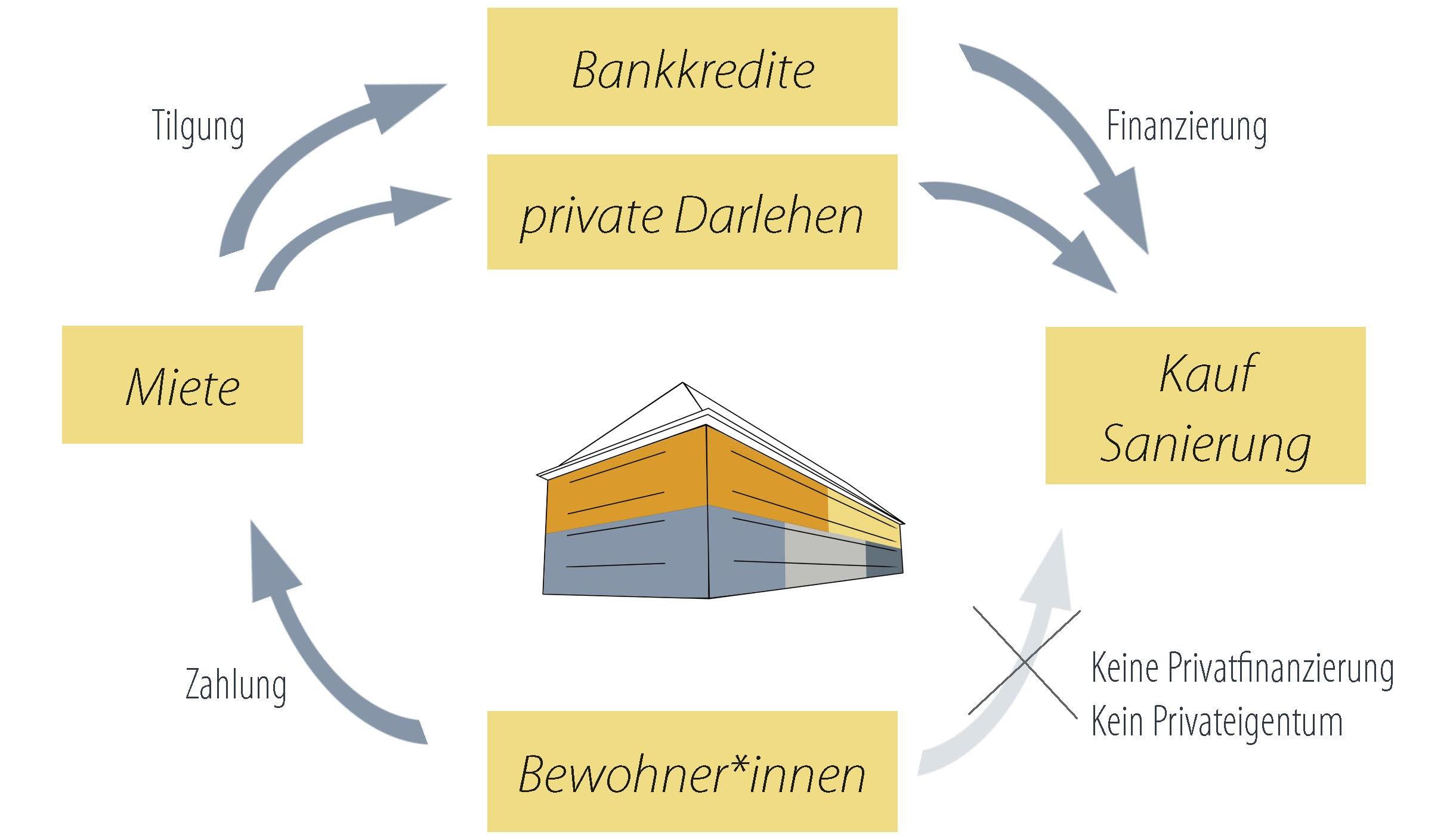 haus_finanzierung