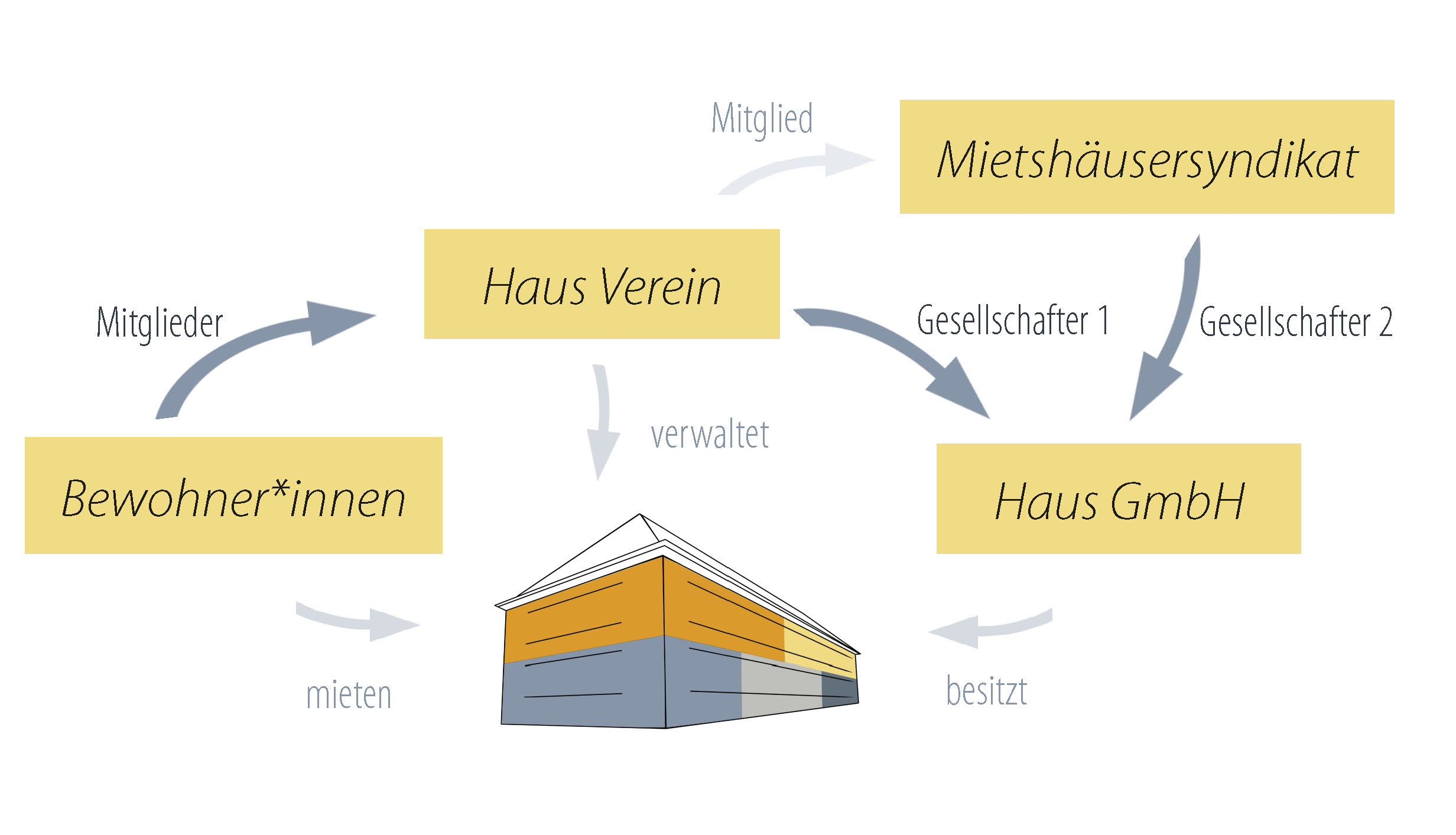 haus_struktur